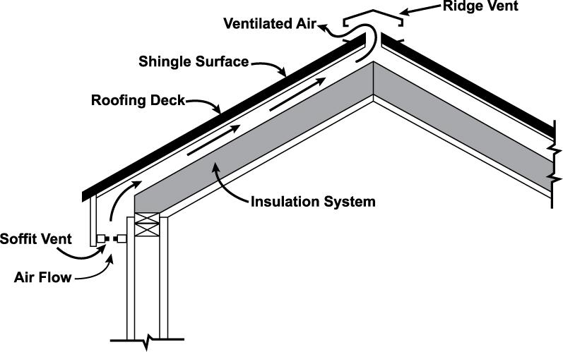 Roofing Ventilation Winston Salem Roofers 336 391 2799